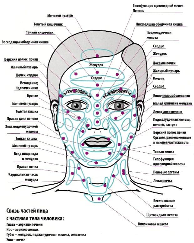 как определить что у человека проблемы с головой
